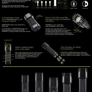 Flateye LED flashlight infographic featuring F-1700